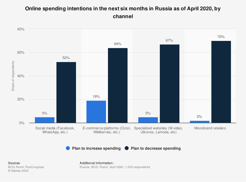 Statistic: Online spending intentions in the next six months in Russia as of April 2020, by channel | Statista