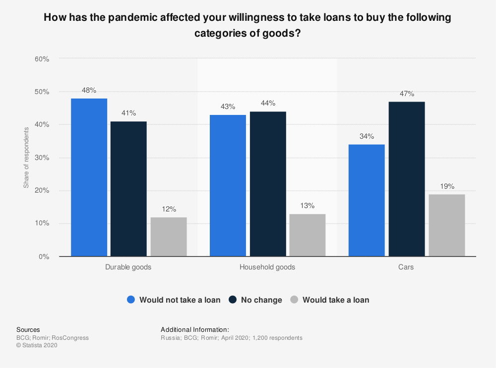 Statistic: How has the pandemic affected your willingness to take loans to buy the following categories of goods? | Statista