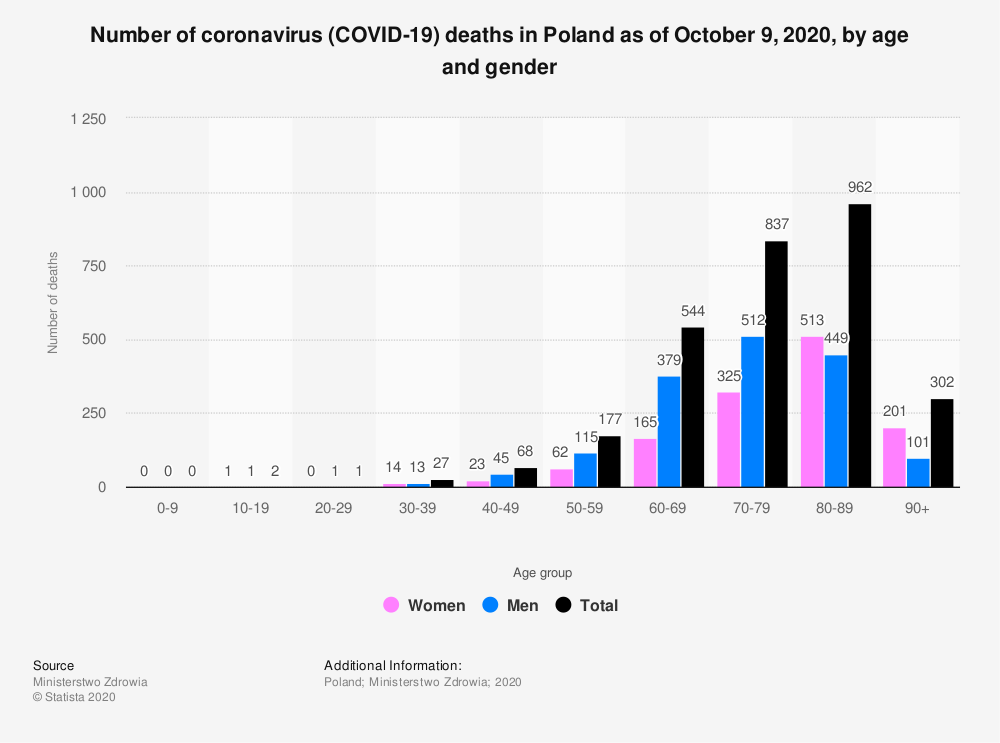 Statistic: Number of coronavirus (COVID-19) deaths in Poland as of June 6, 2020, by age and gender | Statista
