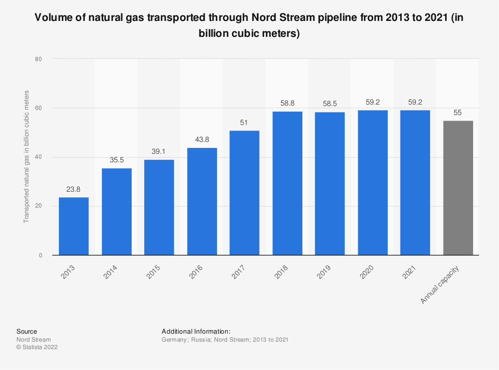 Statistic: Volume of natural gas transported through Nord Stream from 2013 to 2019 (in billion cubic meters) | Statista
