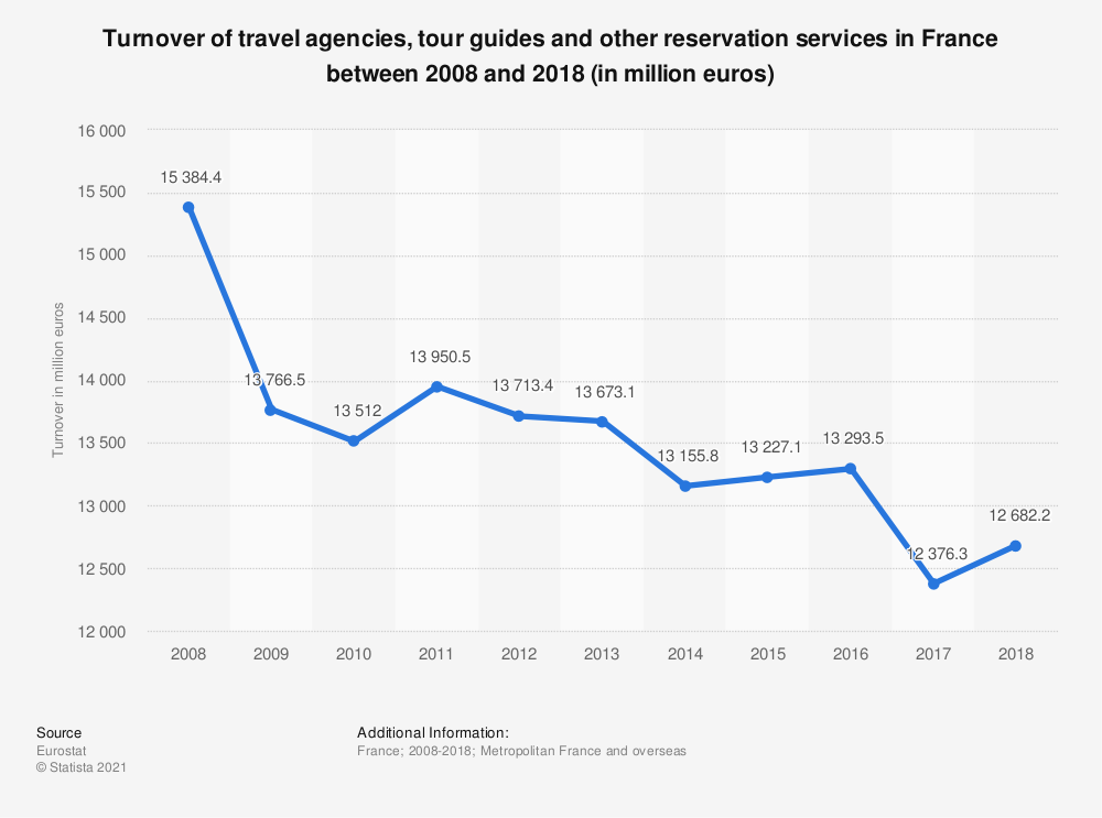 Statistic: Turnover of travel agencies, tour guides and other reservation services in France between 2008 and 2018 (in million euros) | Statista