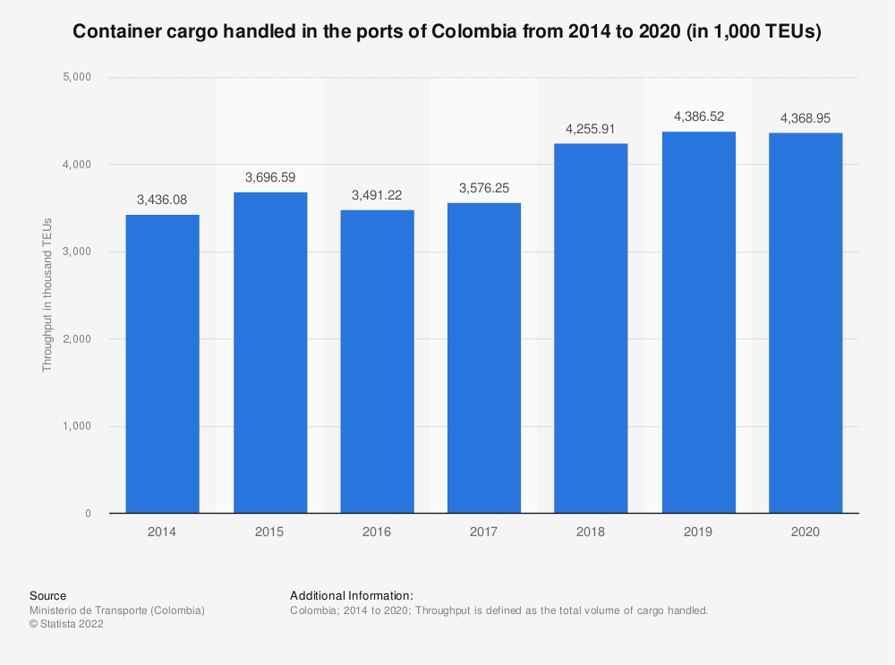 Statistic: Volume of container cargo handled in the ports of Colombia from 1st quarter 2019 to 1st quarter 2020 (in thousand TEUs) | Statista