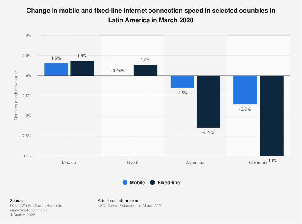 Statistic: Change in mobile and fixed-line internet connection speed in selected countries in Latin America in March 2020 | Statista