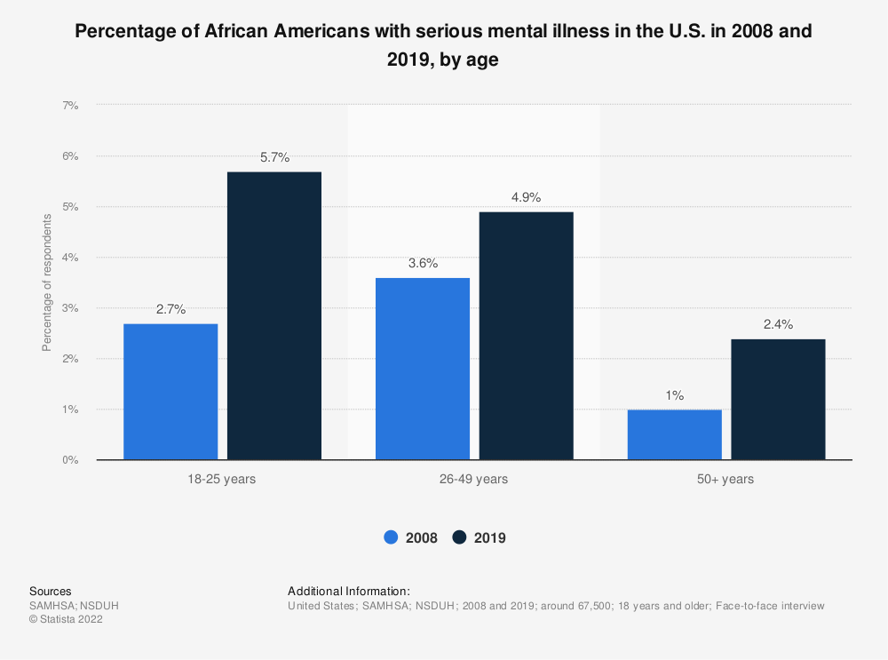 Statistic: Percentage of African Americans with serious mental illness in the U.S. in 2008 and 2018, by age | Statista