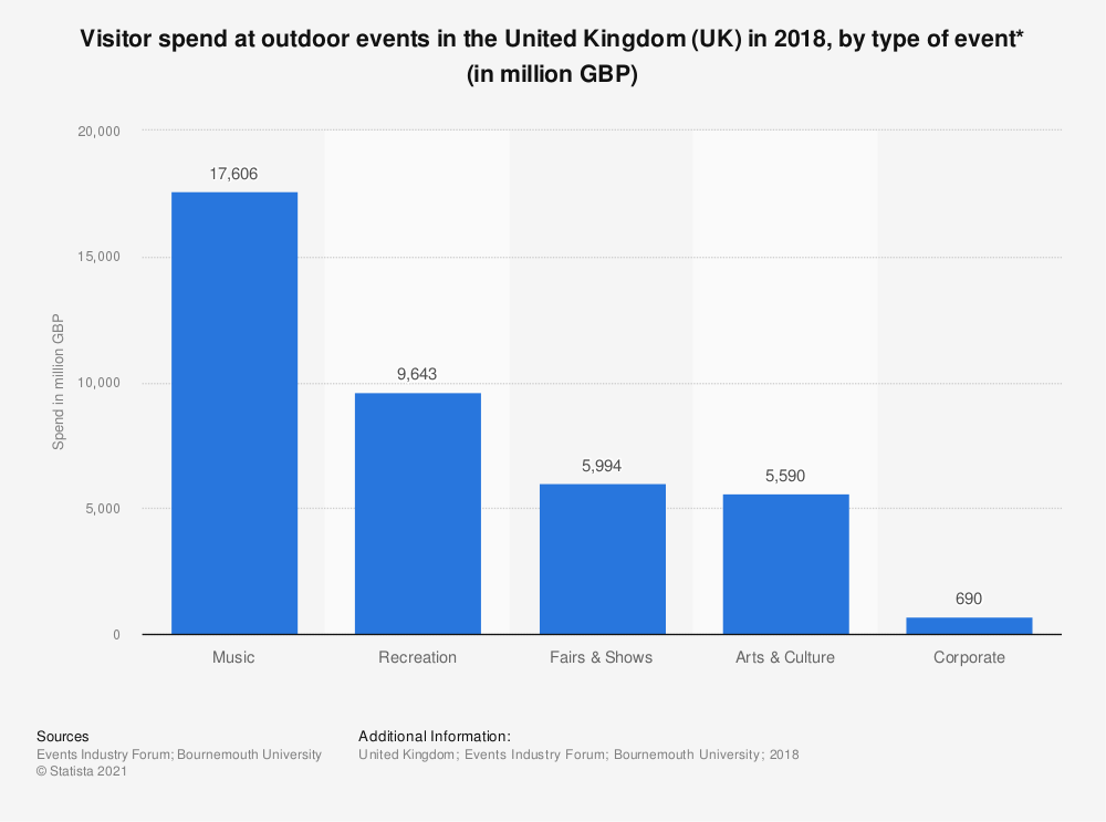 Statistic: Visitor spend at outdoor events in the United Kingdom (UK) in 2018, by type of event* (in million GBP) | Statista