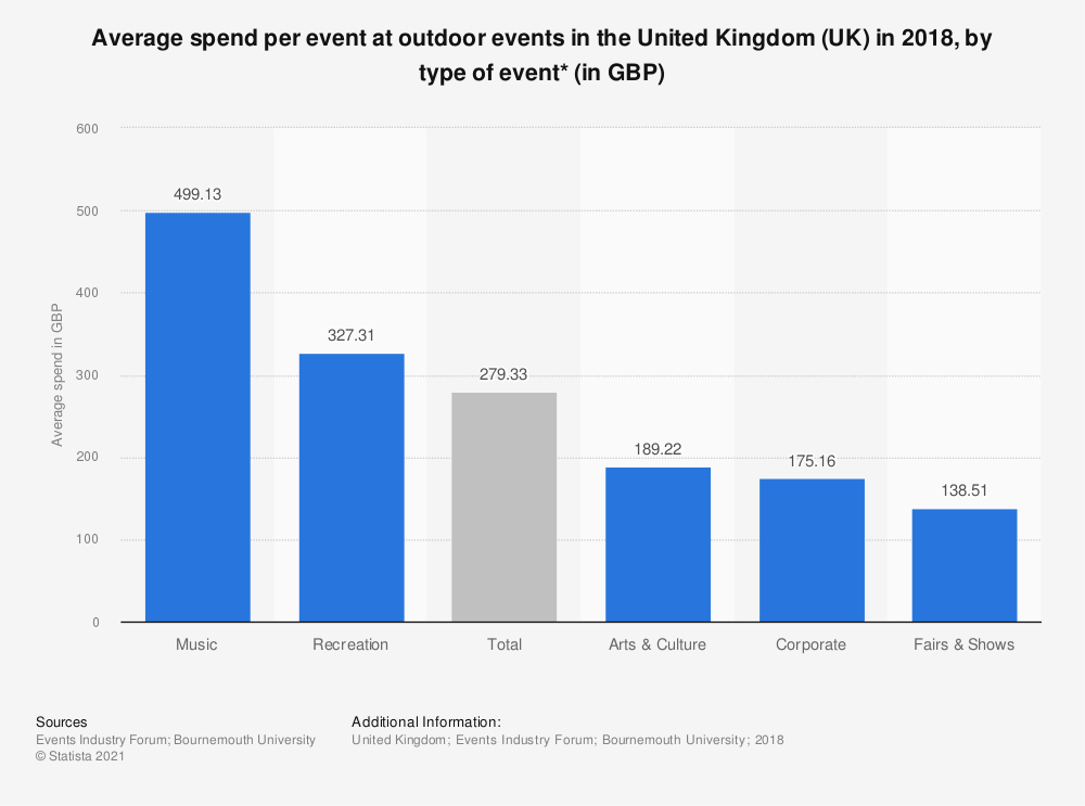 Statistic: Average spend per event at outdoor events in the United Kingdom (UK) in 2018, by type of event* (in GBP) | Statista