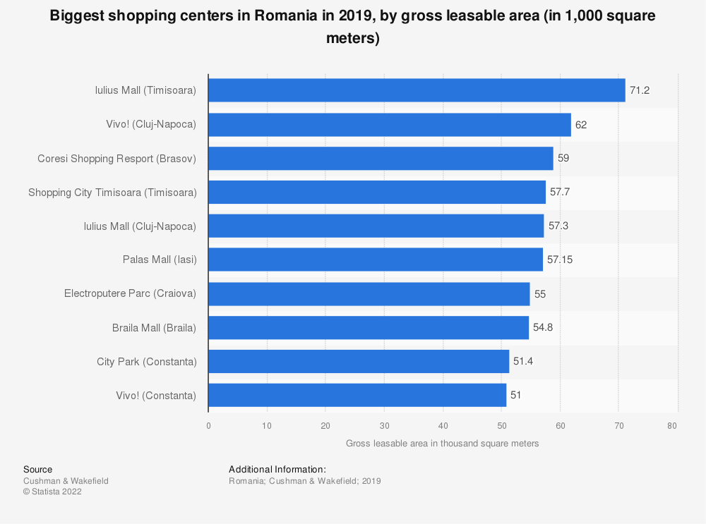 Statistic: Biggest shopping centers in Romania in 2019, by gross leasable area (in 1,000 square meters) | Statista