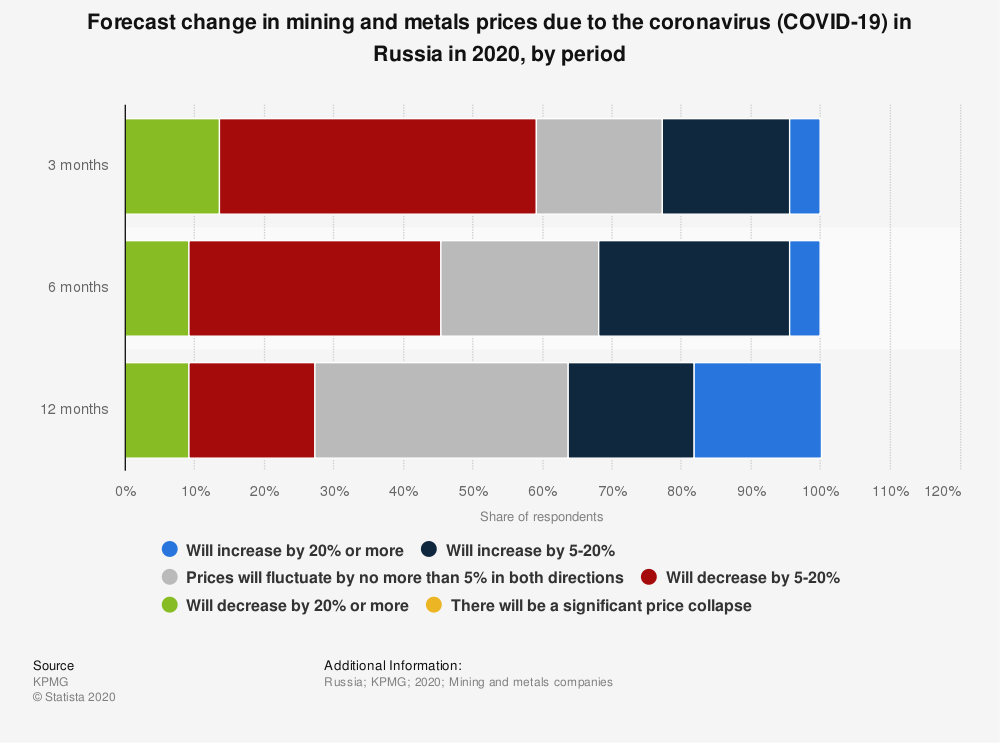 Statistic: Forecast change in mining and metals prices due to the coronavirus (COVID-19) in Russia in 2020, by period | Statista