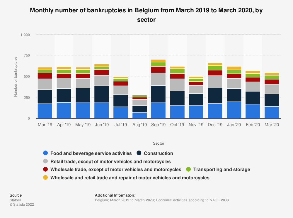 Statistic: Monthly number of bankruptcies in Belgium from March 2019 to March 2020, by sector | Statista