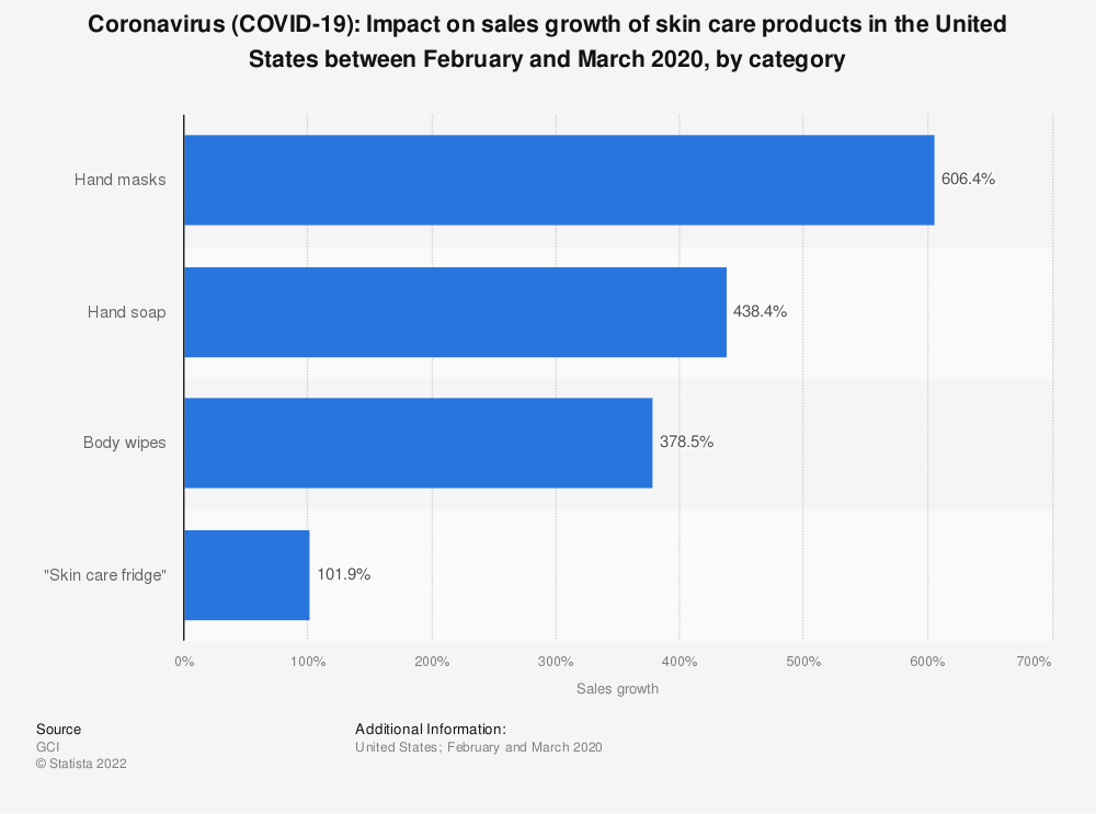 Statistic: Coronavirus (COVID-19): Impact on sales growth of skin care products in the United States between February and March 2020, by category | Statista