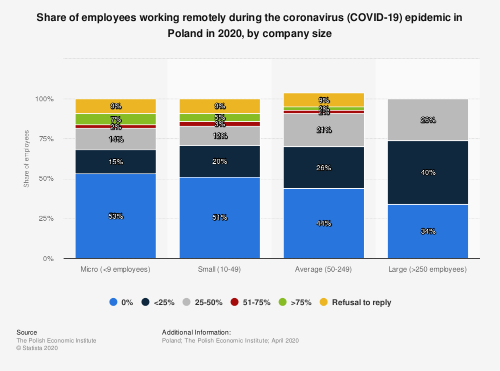 Statistic: Share of employees working remotely during the coronavirus (COVID-19) epidemic in Poland in 2020, by company size   Statista