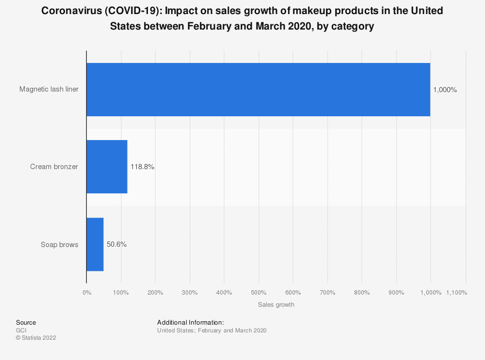 Statistic: Coronavirus (COVID-19): Impact on sales growth of makeup products in the United States between February and March 2020, by category | Statista