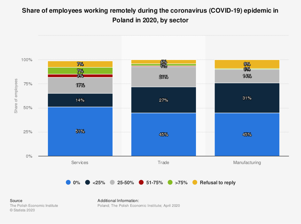 Statistic: Share of employees working remotely during the coronavirus (COVID-19) epidemic in Poland in 2020, by sector | Statista