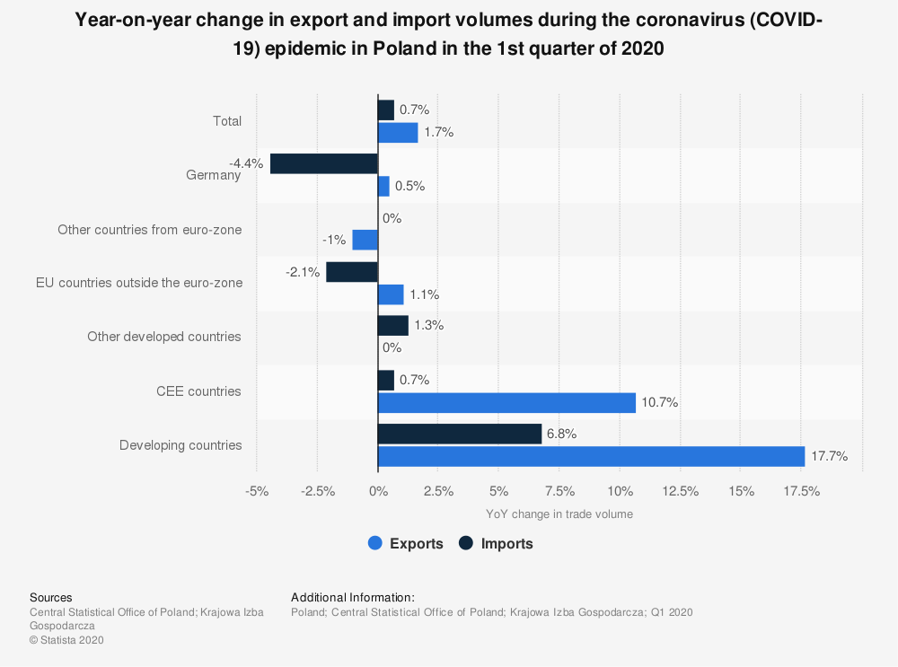 Statistic: Year-on-year change in export and import volumes during the coronavirus (COVID-19) epidemic in Poland in the 1st quarter of 2020 | Statista
