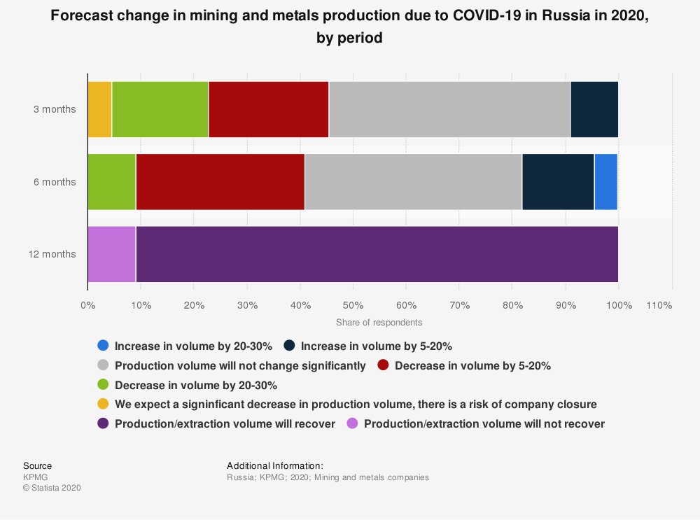 Statistic: Forecast change in mining and metals production due to COVID-19 in Russia in 2020, by period | Statista