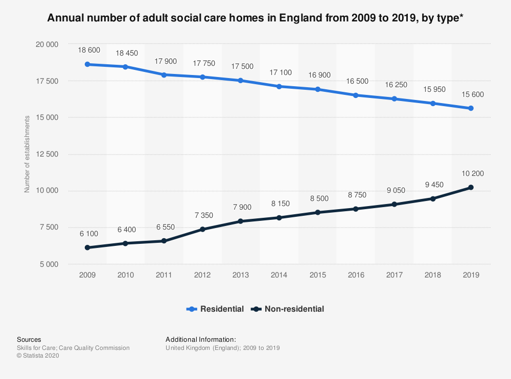 Statistic: Annual number of adult social care homes in England from 2009 to 2019, by type* | Statista