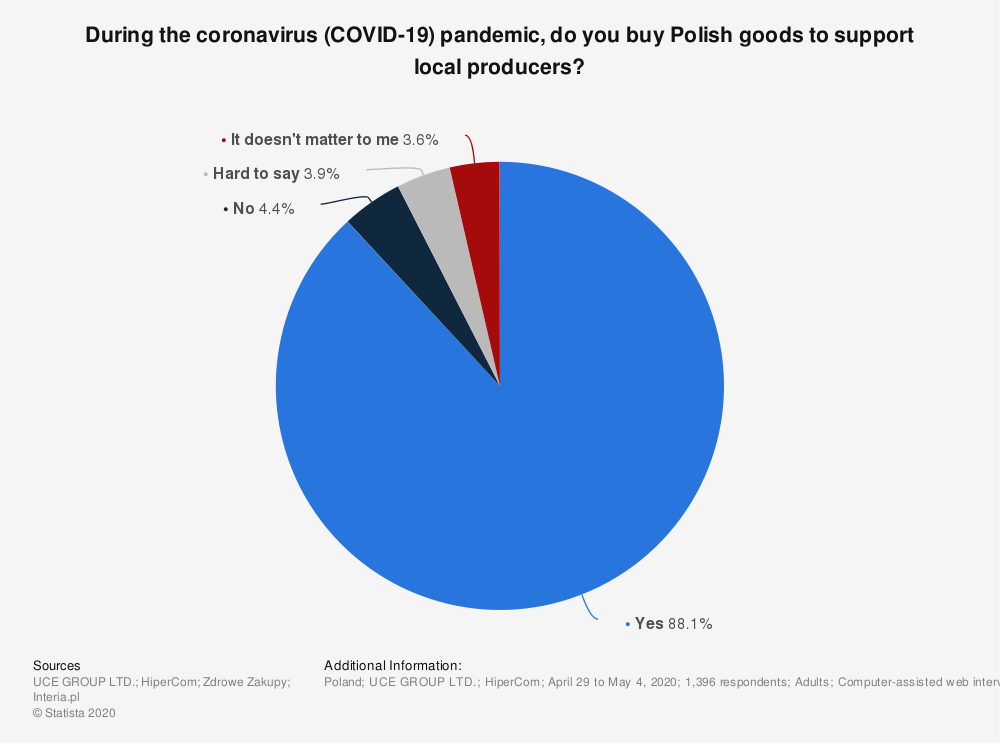 Statistic: During the coronavirus (COVID-19) pandemic, do you buy Polish goods to support local producers? | Statista