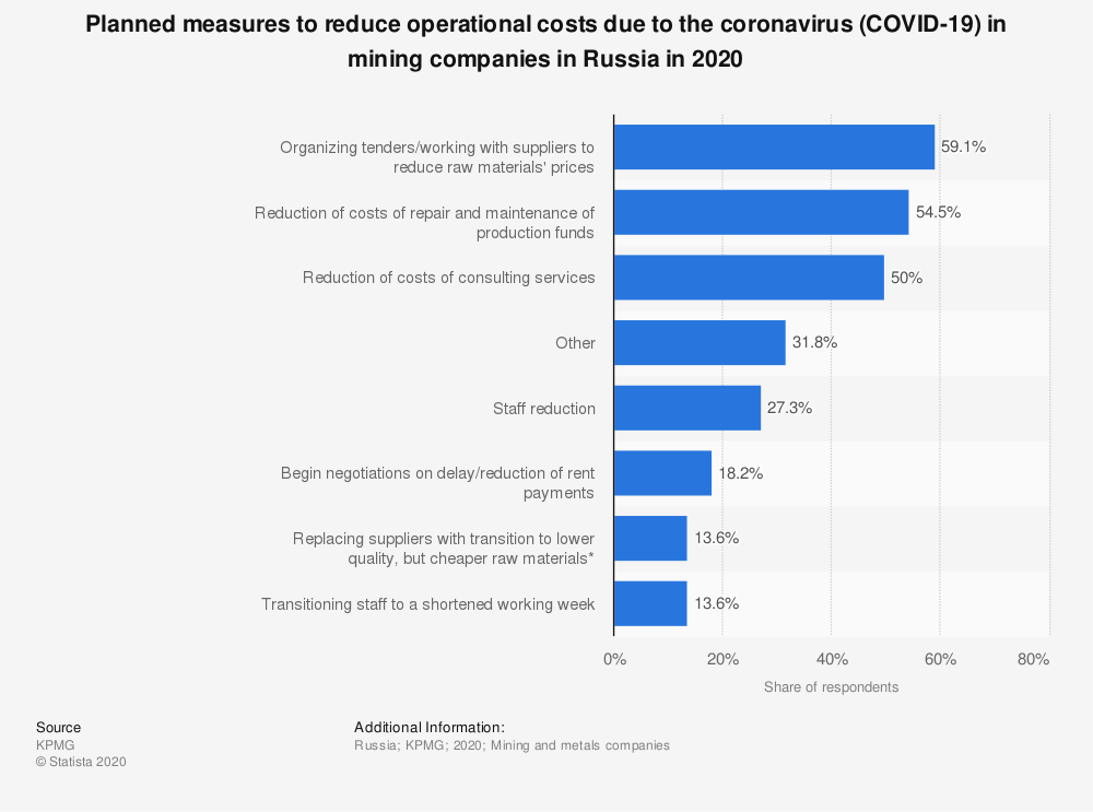 Statistic: Planned measures to reduce operational costs due to the coronavirus (COVID-19) in mining companies in Russia in 2020 | Statista