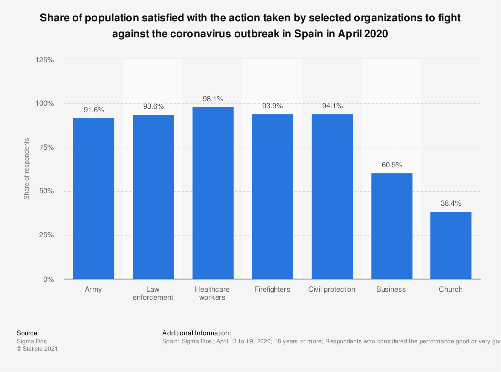 Statistic: Share of population satisfied with the action taken by selected organizations to fight against the coronavirus outbreak in Spain in April 2020 | Statista