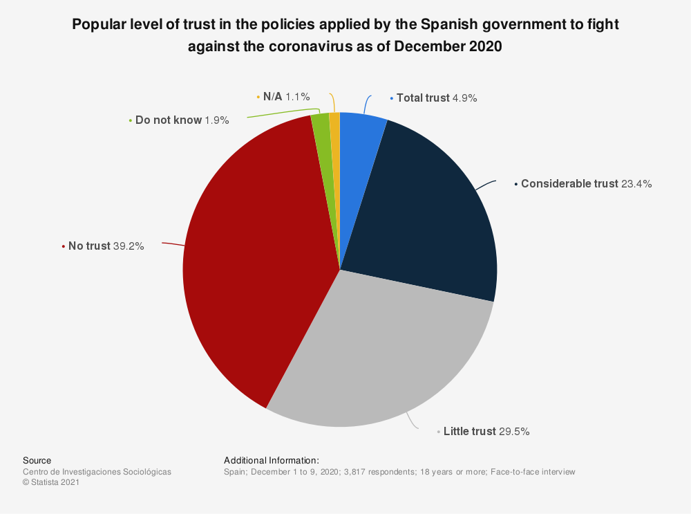 Statistic: Popular level of trust in the policies applied by the Spanish government to fight against the coronavirus as of December 2020 | Statista