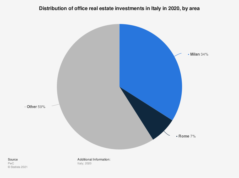 Statistic: Distribution of office real estate investments in Italy in 1st half 2019, by area | Statista