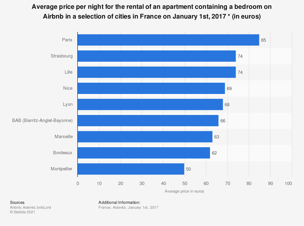 Statistic: Average price per night for the rental of an apartment containing a bedroom on Airbnb in a selection of cities in France on January 1st, 2017 * (in euros) | Statista