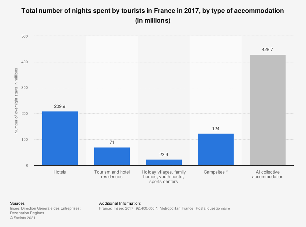 Statistic: Total number of nights spent by tourists in France in 2017, by type of accommodation (in millions) | Statista
