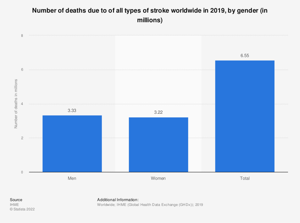 Statistic: Number of deaths due to of all types of stroke worldwide in 2017, by gender (in millions) | Statista
