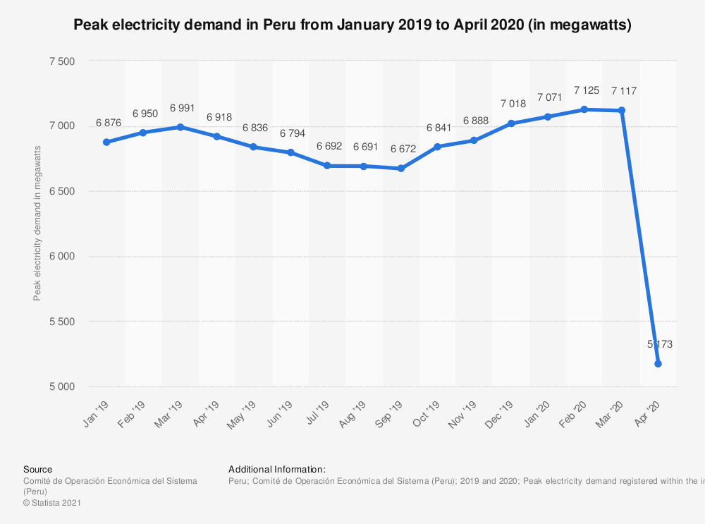 Statistic: Peak electricity demand in Peru from January 2019 to April 2020 (in megawatts) | Statista