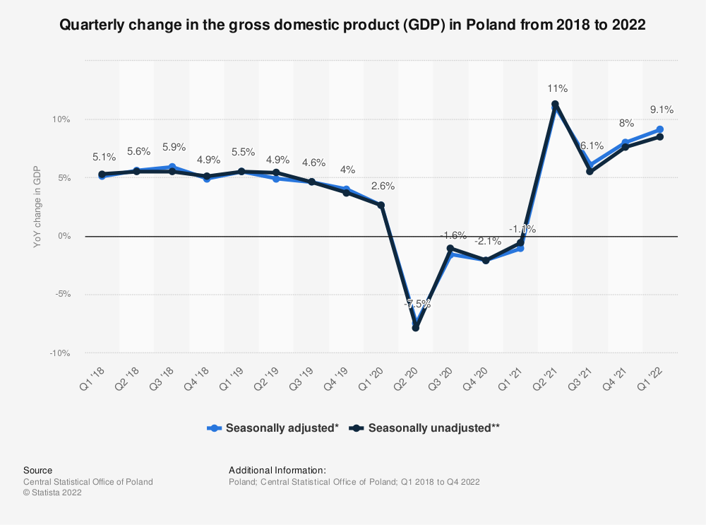 Statistic: Quarterly change in the gross domestic product (GDP) during to the coronavirus (COVID-19) epidemic in Poland between the 1st quarter of 2018 and the 1st quarter 2020 | Statista