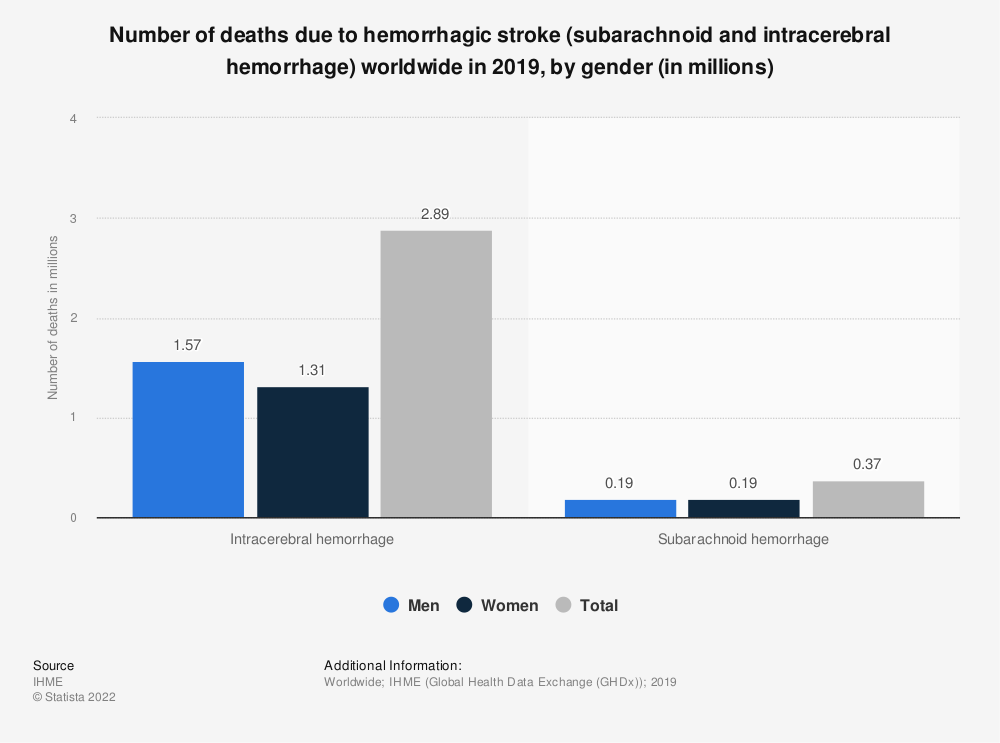 Statistic: Number of deaths due to hemorrhagic stroke (subarachnoid and intracerebral hemorrhage) worldwide in 2017, by gender (in millions)   Statista
