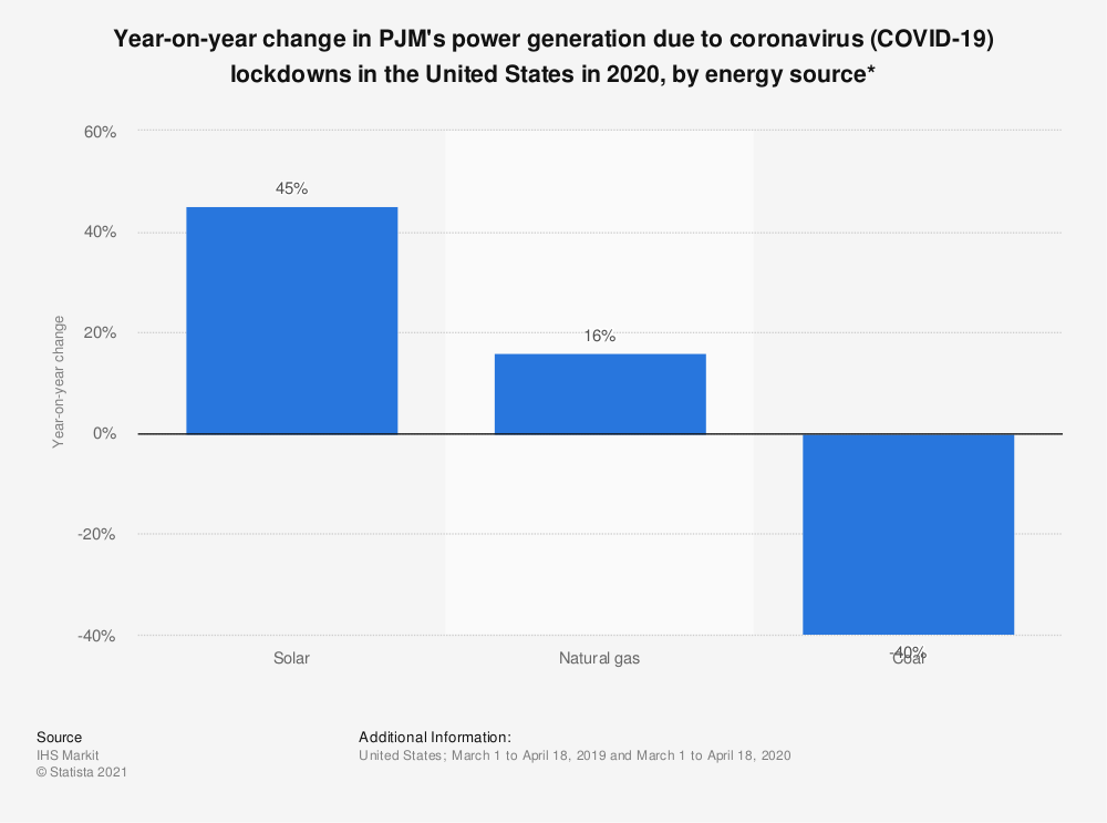 Statistic: Year-on-year change in PJM's power generation due to coronavirus (COVID-19) lockdowns in the United States in 2020, by energy source* | Statista