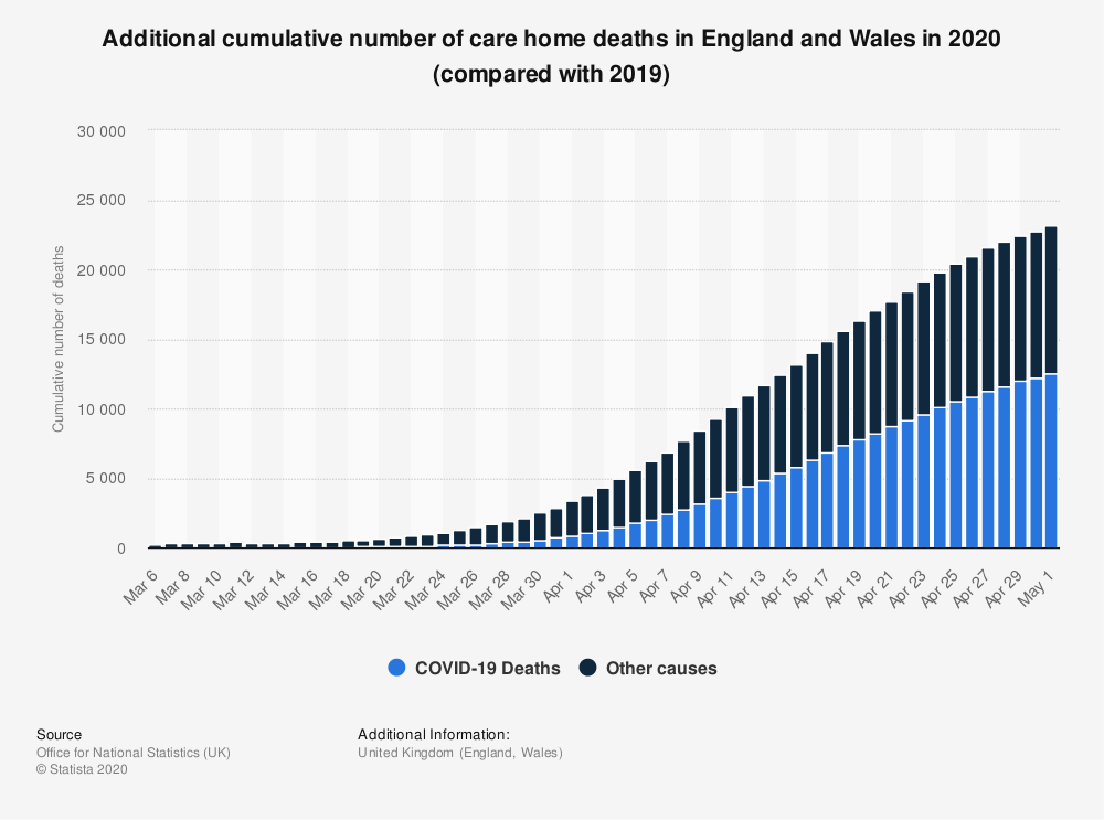 Statistic: Additional cumulative number of care home deaths in England and Wales in 2020 (compared with 2019) | Statista
