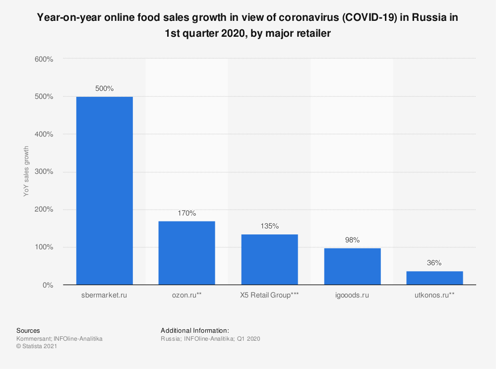 Statistic: Year-on-year online food sales growth in the view of coronavirus (COVID-19) in Russia in 1st quarter 2020, by major retailer | Statista