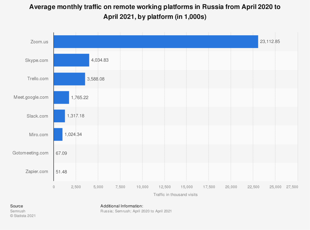 Statistic: Average traffic on remote working platforms in Russia from October 2019 to April 2020, by platform (in 1,000s) | Statista