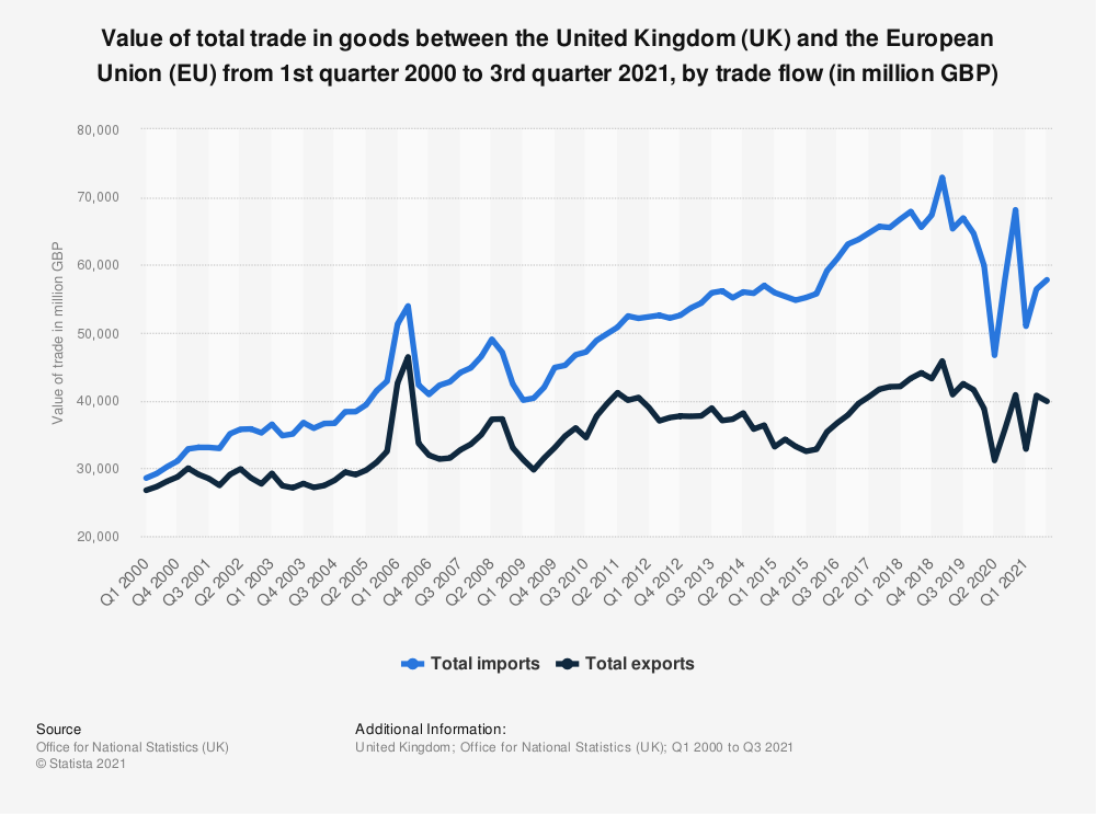 Statistic: Value of total trade in goods between the United Kingdom (UK) and the European Union (EU) from 1st quarter 2000 to 4th quarter 2020, by trade flow (in million GBP) | Statista