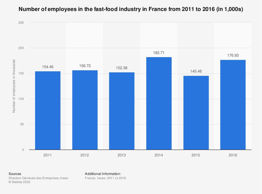 Statistic: Number of employees in the fast-food industry in France from 2011 to 2016 (in 1,000s)   Statista