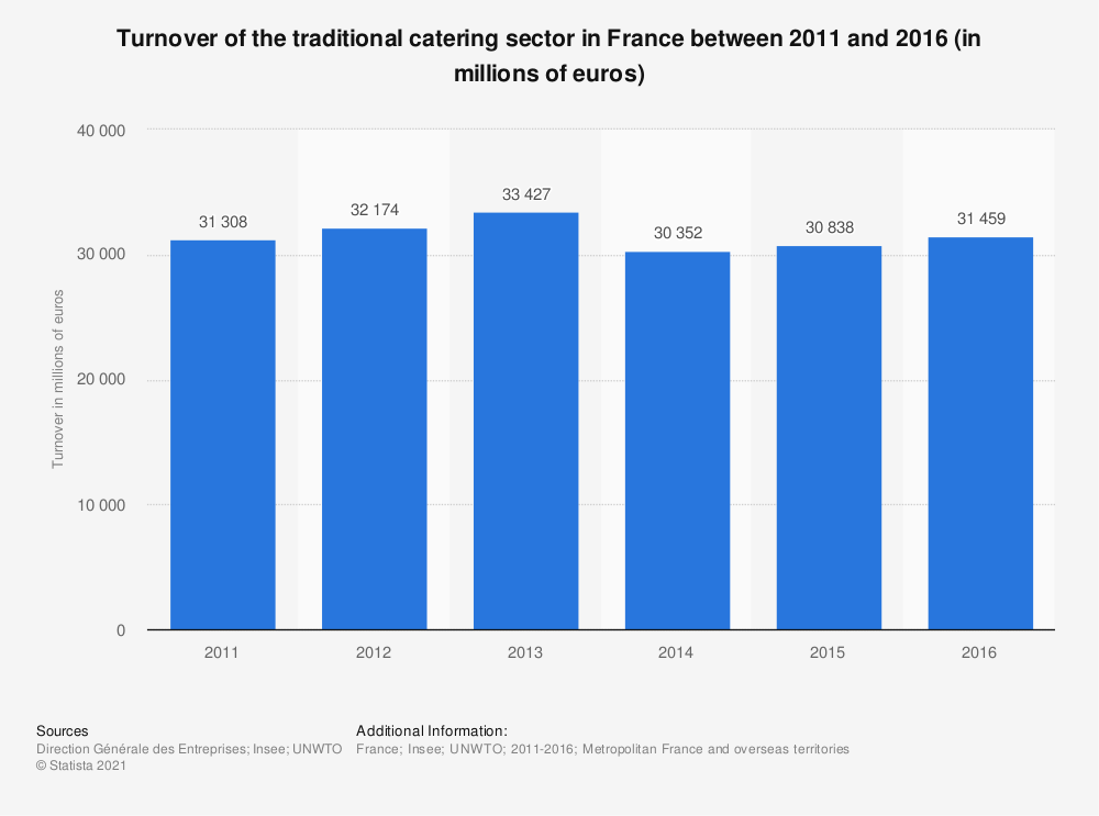 Statistic: Turnover of the traditional catering sector in France between 2011 and 2016 (in millions of euros) | Statista