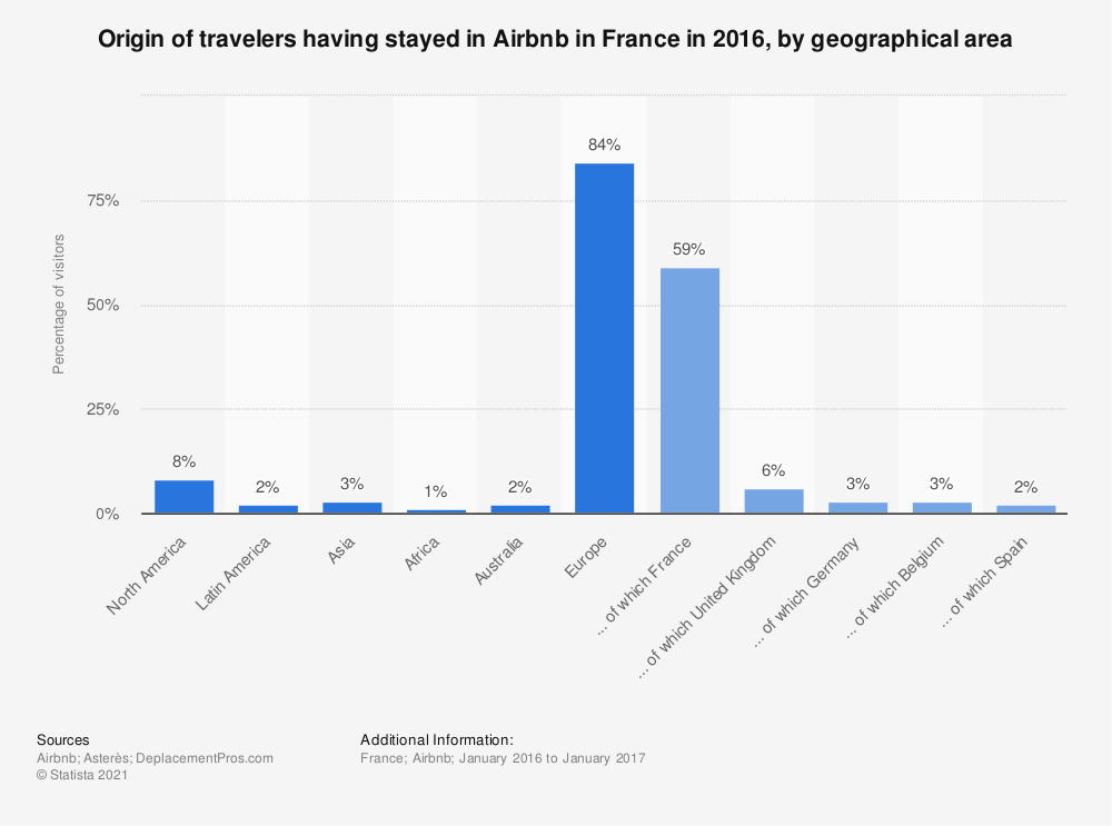 Statistic: Origin of travelers having stayed in Airbnb in France in 2016, by geographical area | Statista