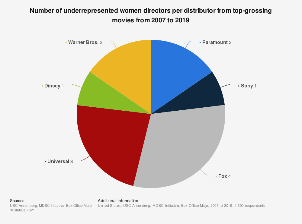 Statistic: Number of underrepresented women directors per distributor from top-grossing movies from 2007 to 2019 | Statista