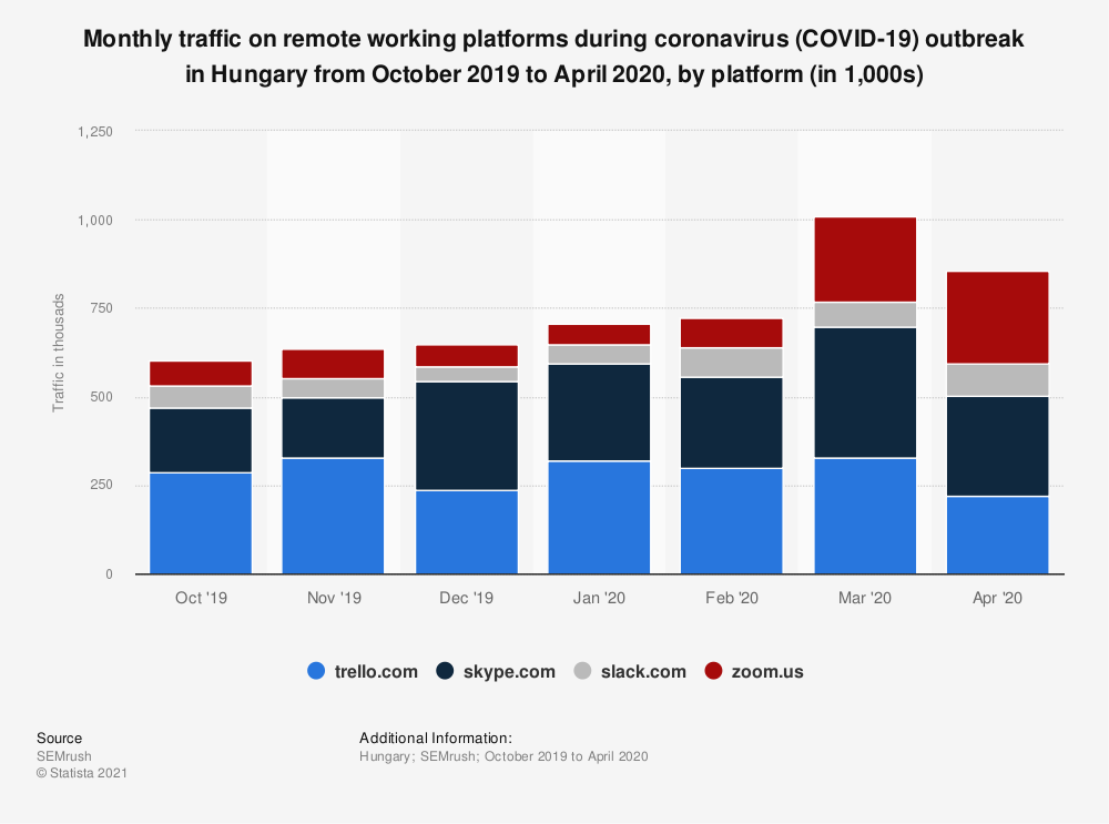 Statistic: Monthly traffic on remote working platforms during coronavirus (COVID-19) outbreak in Hungary from October 2019 to April 2020, by platform (in 1,000s) | Statista