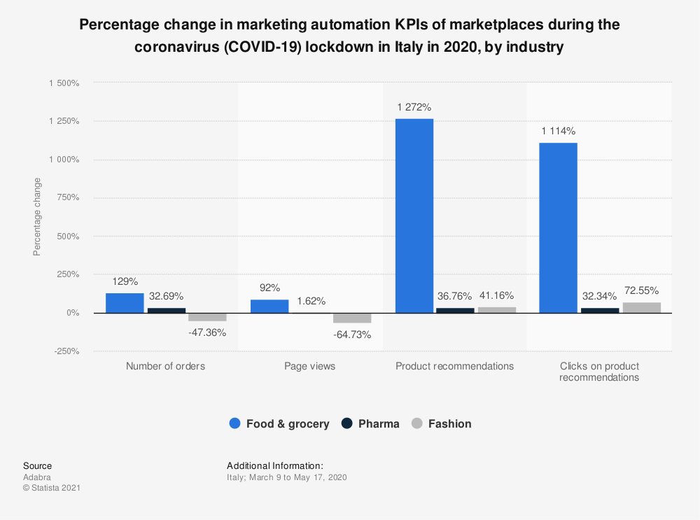 Statistic: Percentage change in marketing automation KPIs of marketplaces during the coronavirus (COVID-19) lockdown in Italy in 2020, by industry | Statista
