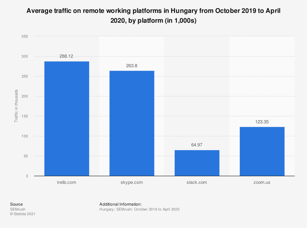 Statistic: Average traffic on remote working platforms in Hungary from October 2019 to April 2020, by platform (in 1,000s) | Statista