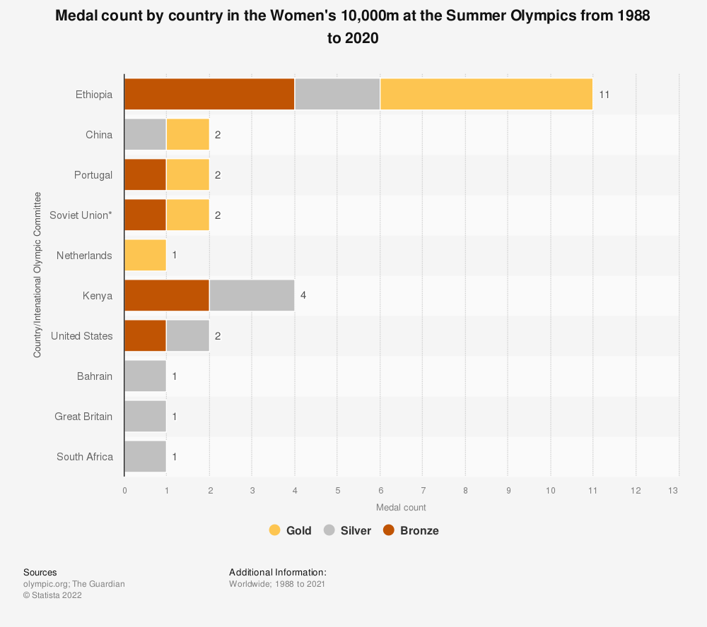 Statistic: Medal count by country in the Women's 10,000m at the Summer Olympics from 1988 to 2020 | Statista