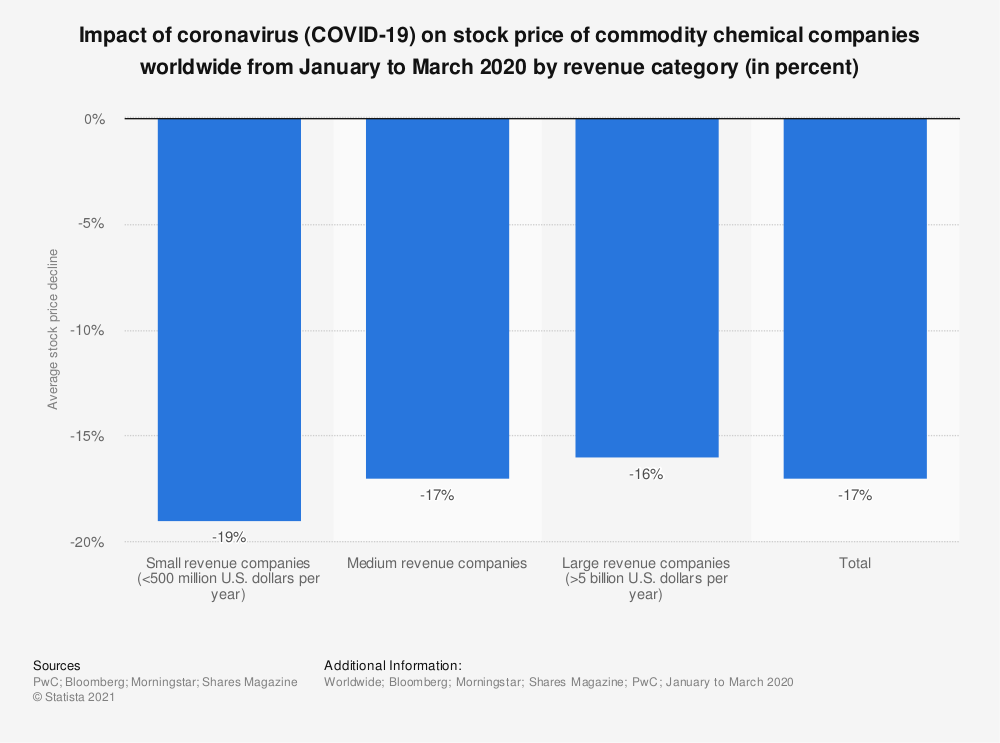 Statistic: Impact of coronavirus (COVID-19) on stock price of commodity chemical companies worldwide from January to March 2020 by revenue category (in percent)   Statista