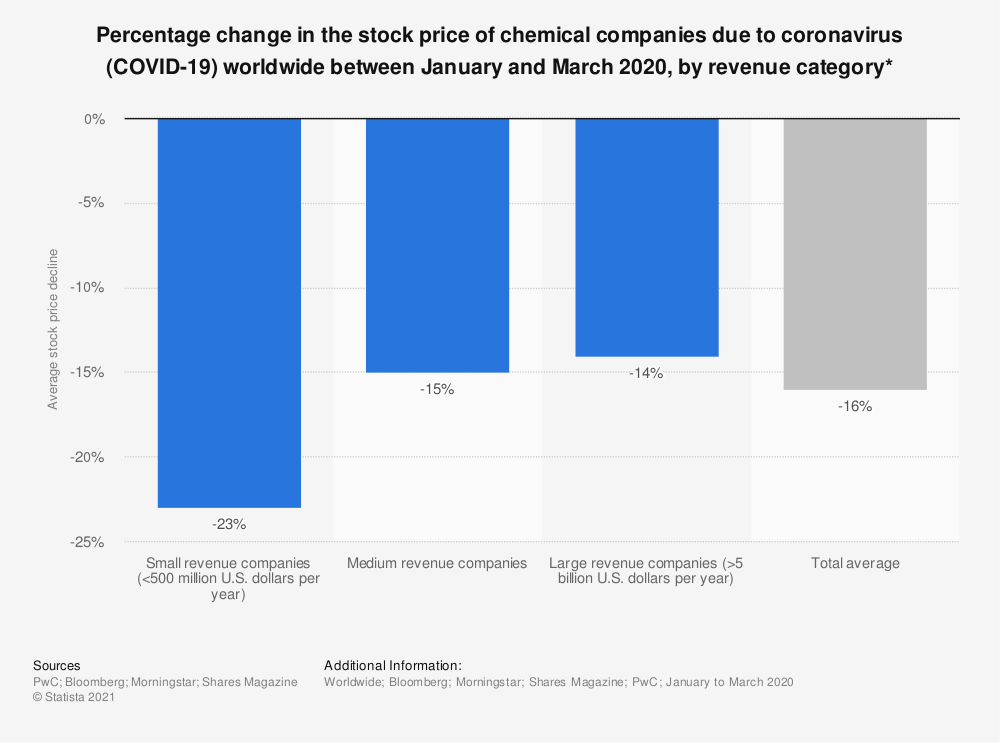 Statistic: Percentage change in the stock price of chemical companies due to coronavirus (COVID-19) worldwide between January and March 2020, by revenue category* | Statista