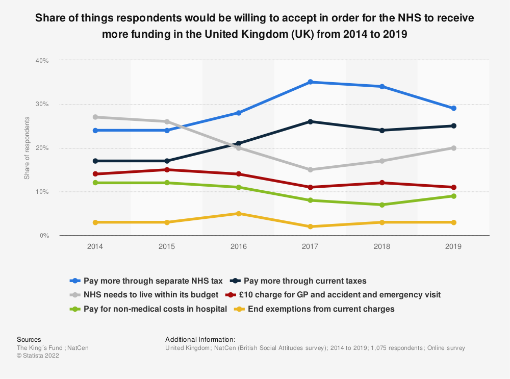 Statistic: Share of things respondents would be willing to accept in order for the NHS to receive more funding in the United Kingdom (UK) from 2014 to 2019 | Statista