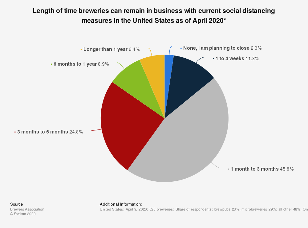 Statistic: Length of time breweries can remain in business with current social distancing measures in the United States as of April 2020* | Statista