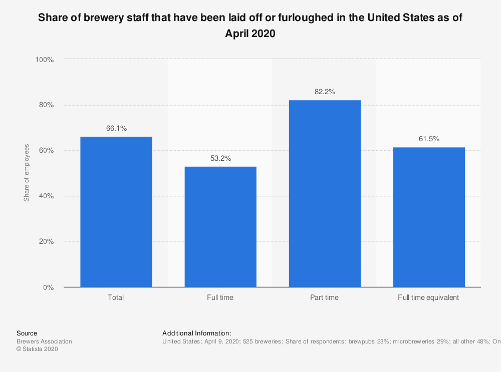 Statistic: Share of brewery staff that have been laid off or furloughed in the United States as of April 2020 | Statista
