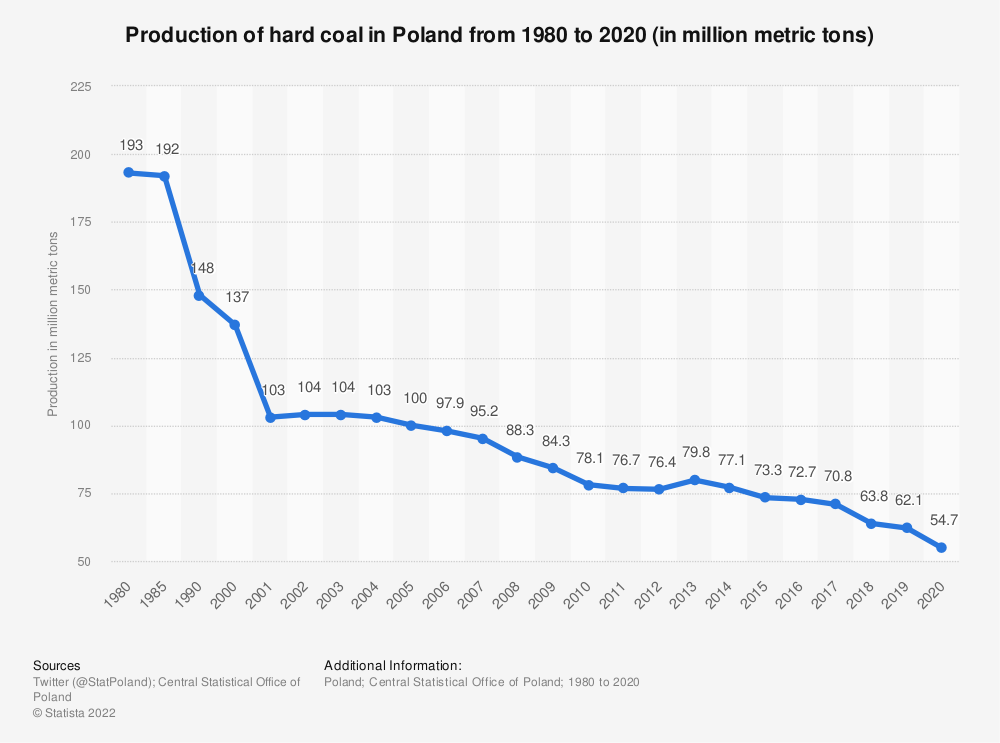 Statistic: Production of hard coal in Poland from 1980 to 2019 (in million metric tons) | Statista